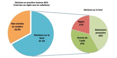 Statistiquesasile2015.jpg